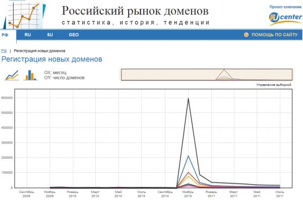 Регистрация новых доменов в зоне РФ