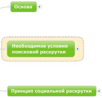 Базовые принципы раскрутки сайта от 0 до 1000