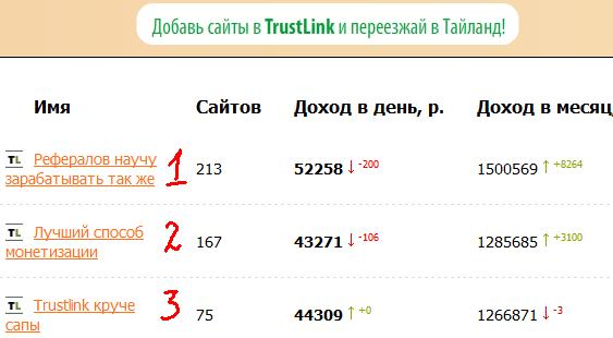 Рейтинг биржи ТопТрастЛинк.ру